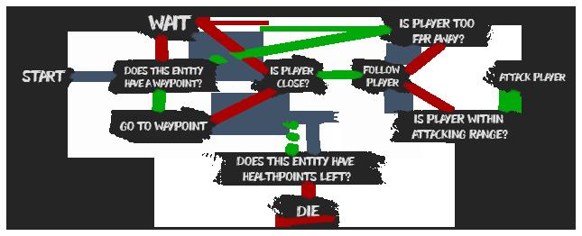Flowchart of the state machine